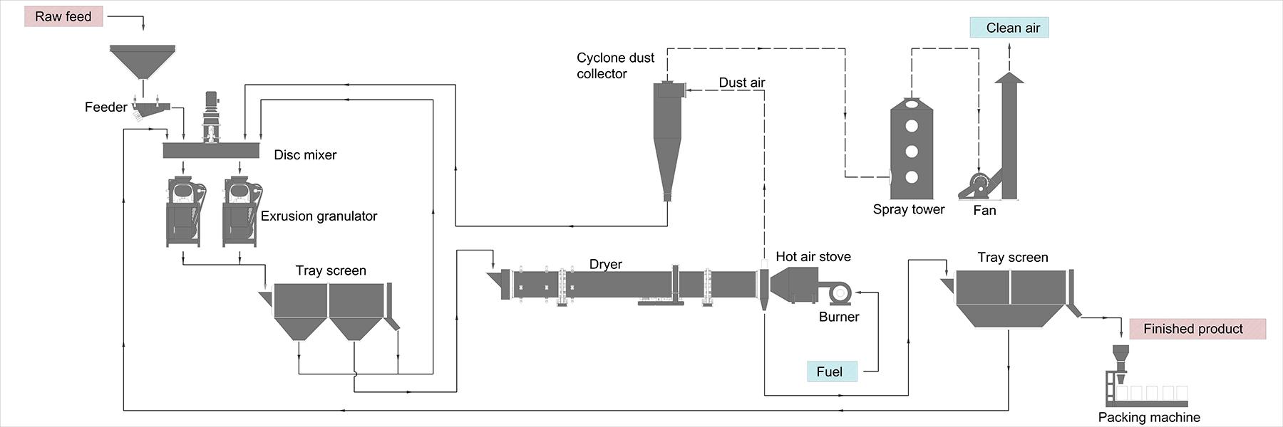 简易流程-挤压(1)1